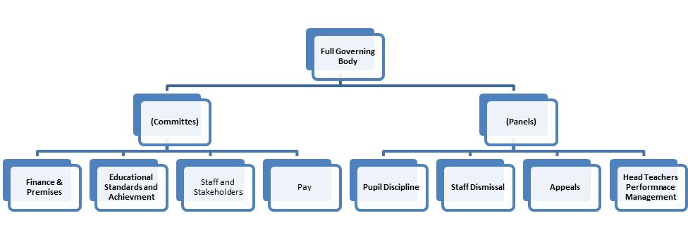 Governor Structure